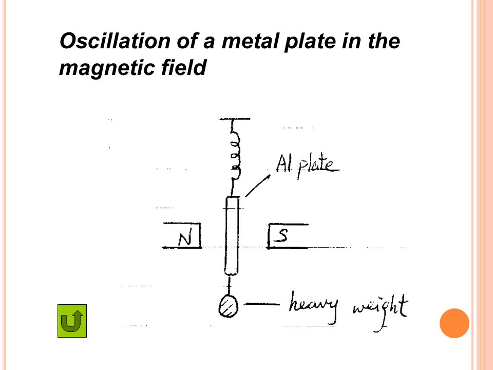 Oscillation of a metal plate in the magnetic field