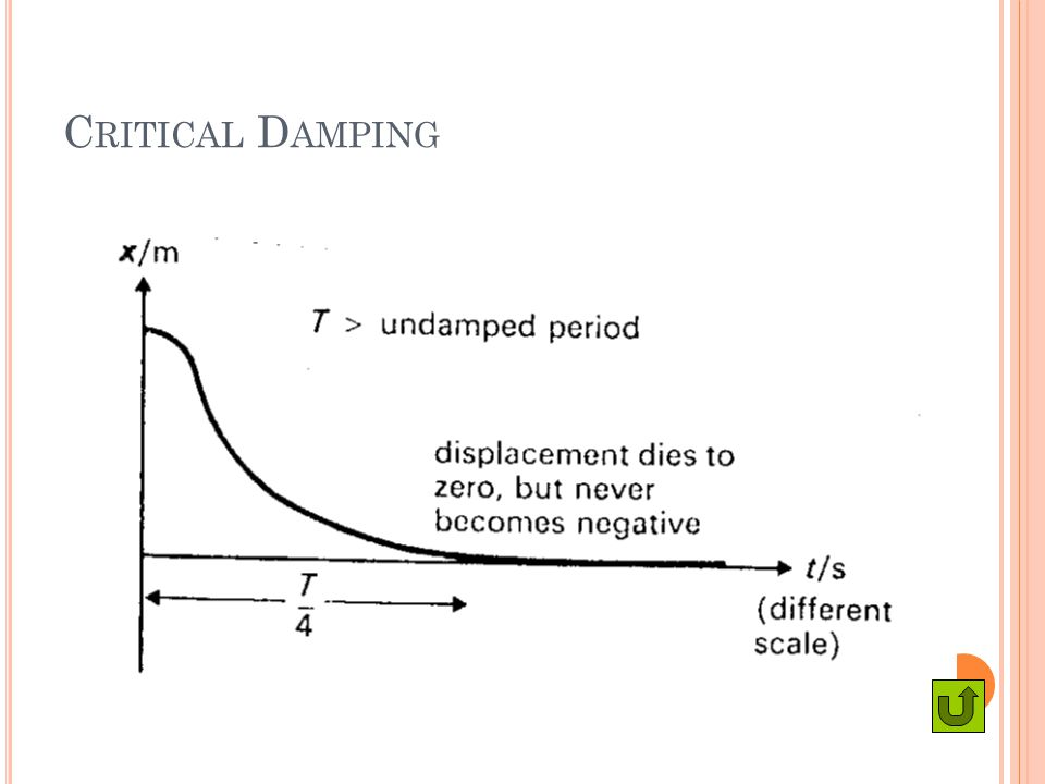 Critical Damping