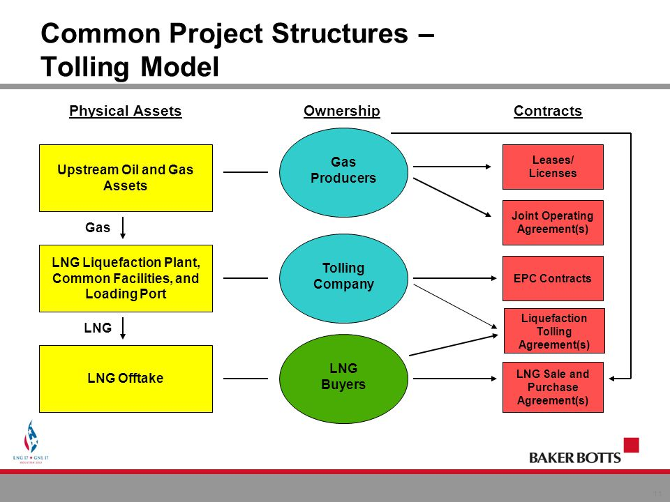 Steven r miles baker botts llp january 15 2013 new york ny common project structures tolling model platinumwayz