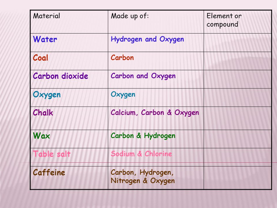 Periodic table coal periodic table symbol periodic table of atoms and elements ppt video online download periodic table coal periodic table symbol urtaz Choice Image