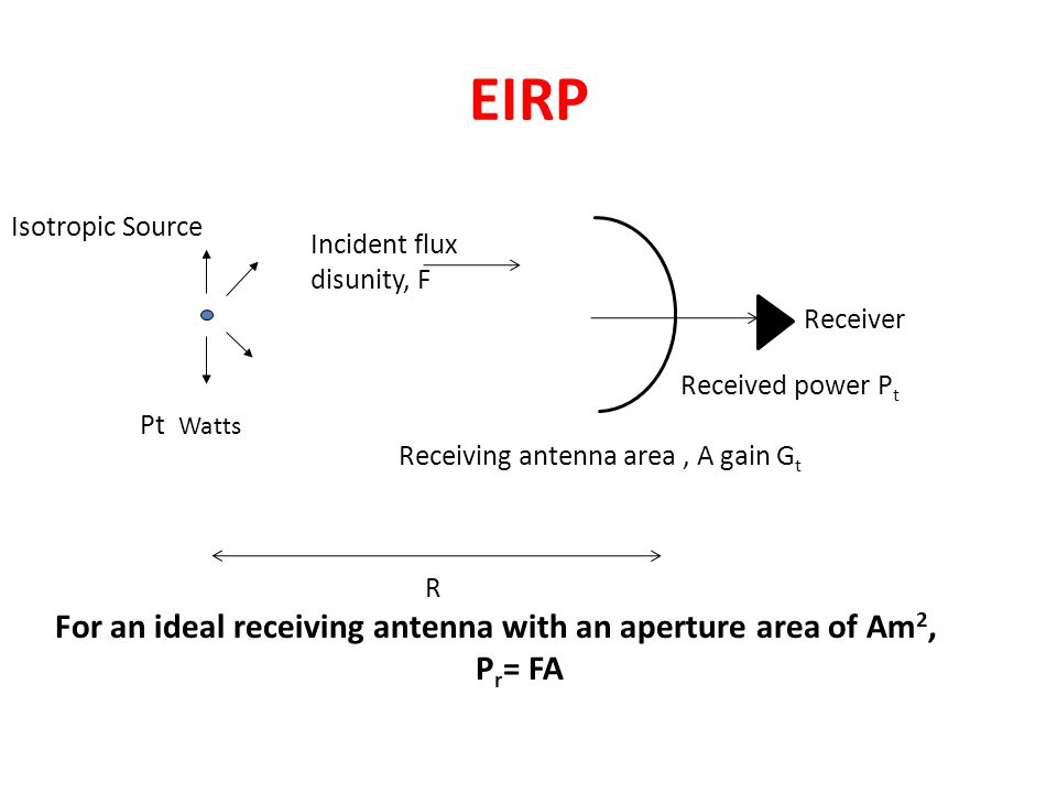 EIRP For an ideal receiving antenna with an aperture area of Am2,