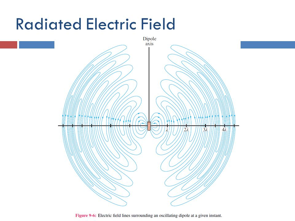 Radiated Electric Field