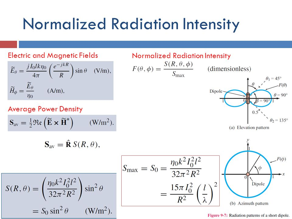 Normalized Radiation Intensity
