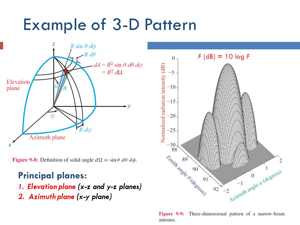 Example of 3-D Pattern Principal planes: 2. Azimuth plane (x-y plane)