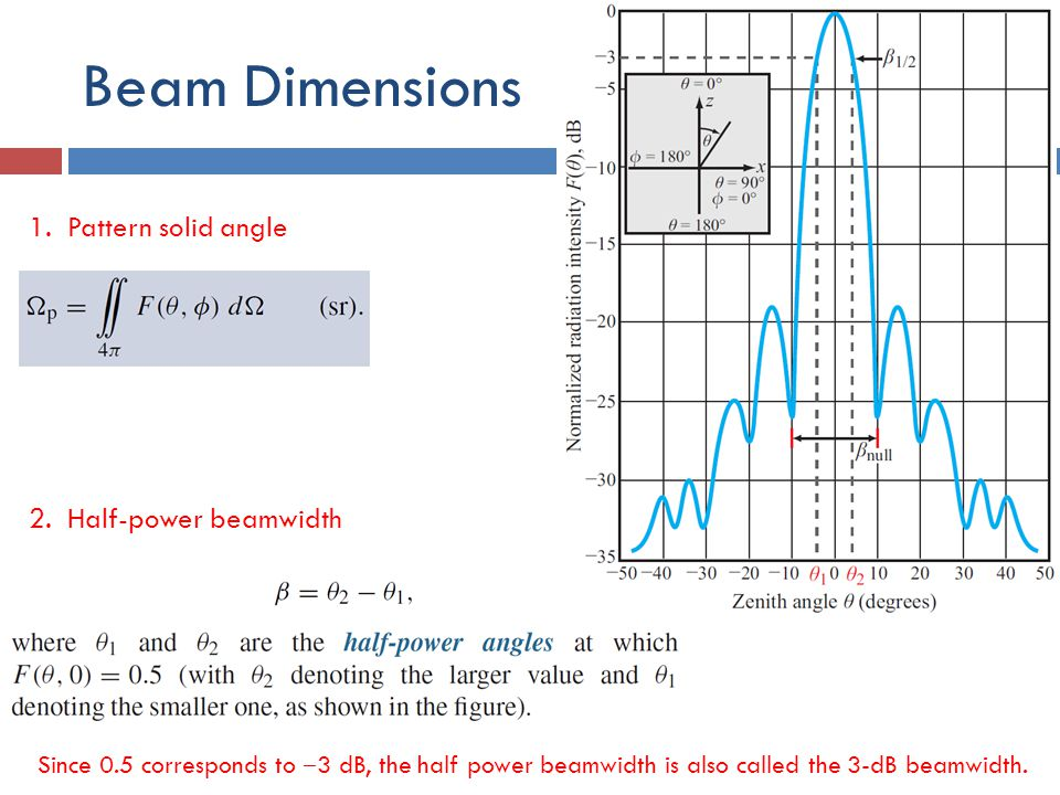 Beam Dimensions 1. Pattern solid angle 2. Half-power beamwidth