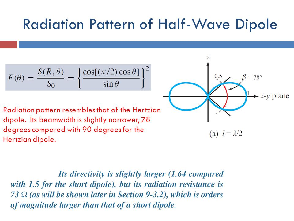 Radiation Pattern of Half-Wave Dipole