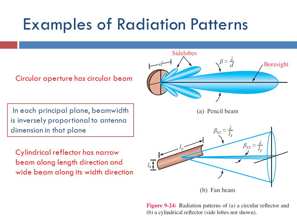 Examples of Radiation Patterns