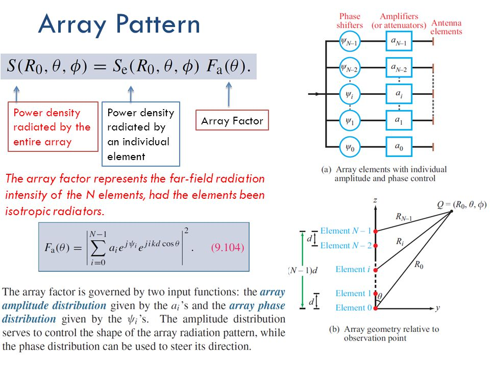 Array Pattern Power density radiated by the entire array. Power density radiated by an individual element.