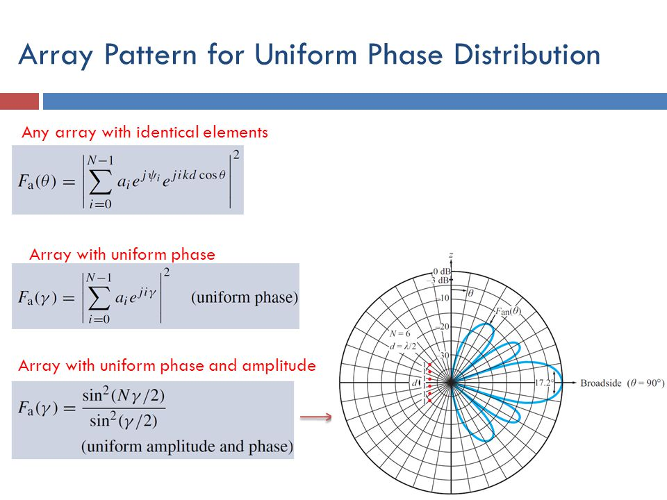 Array Pattern for Uniform Phase Distribution