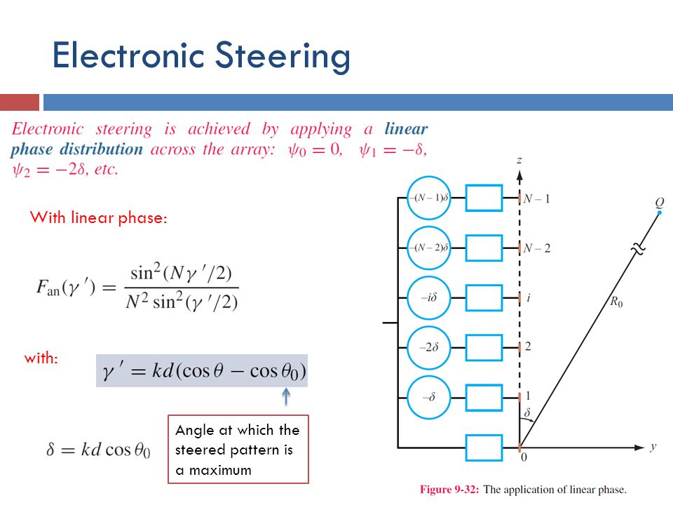 Electronic Steering With linear phase: with: