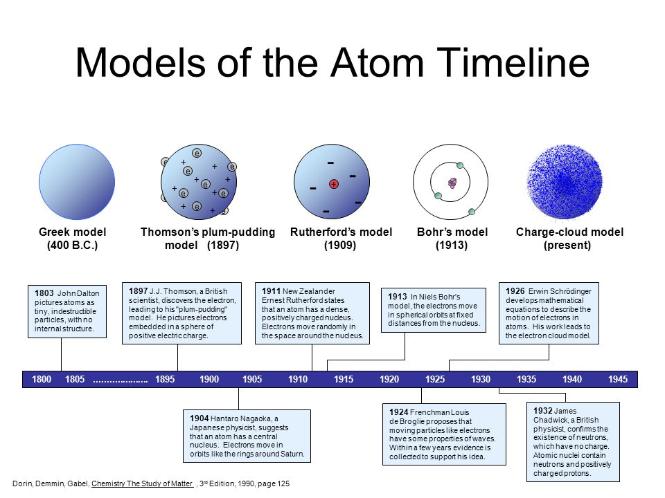 Worksheet Evolution Of The Atom Timeline unit 3 atomic structure ppt download models of the atom timeline