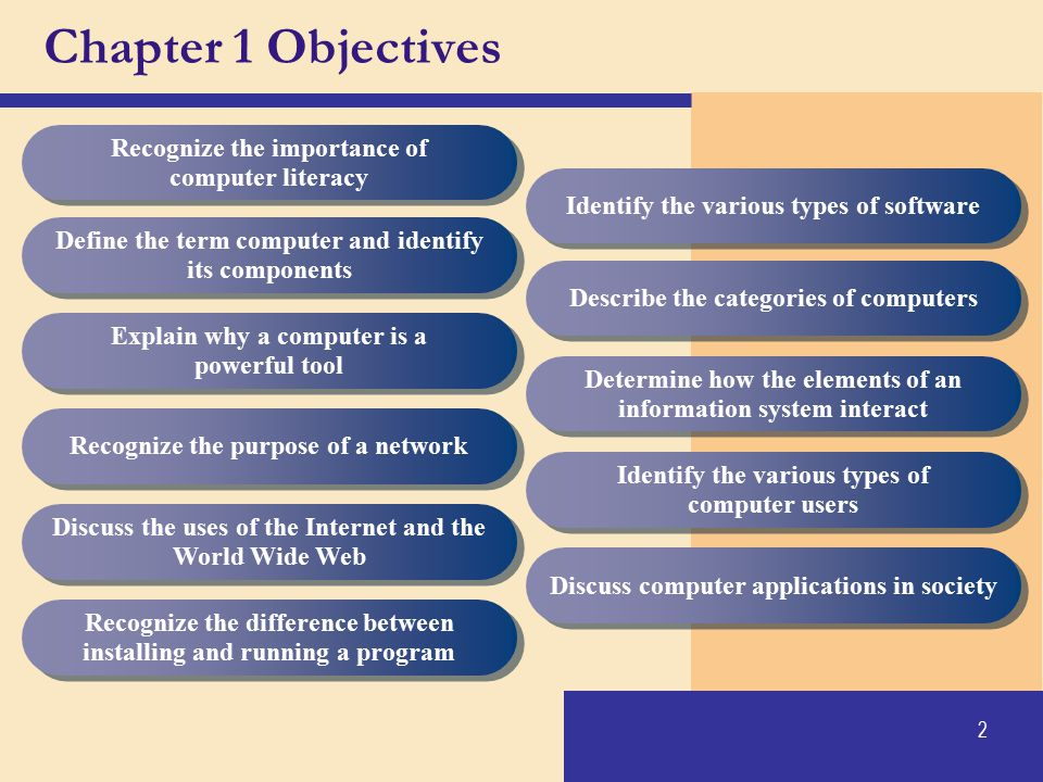 Chapter 1 Objectives Recognize the importance of computer literacy