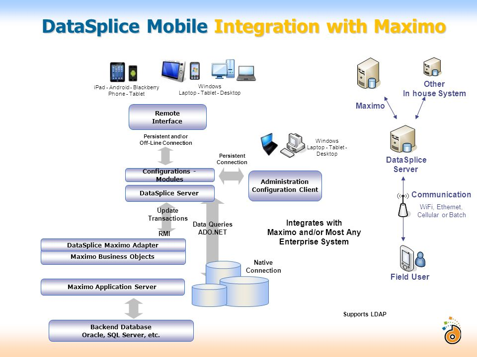 Mobile Technology Many Uses Ppt Download