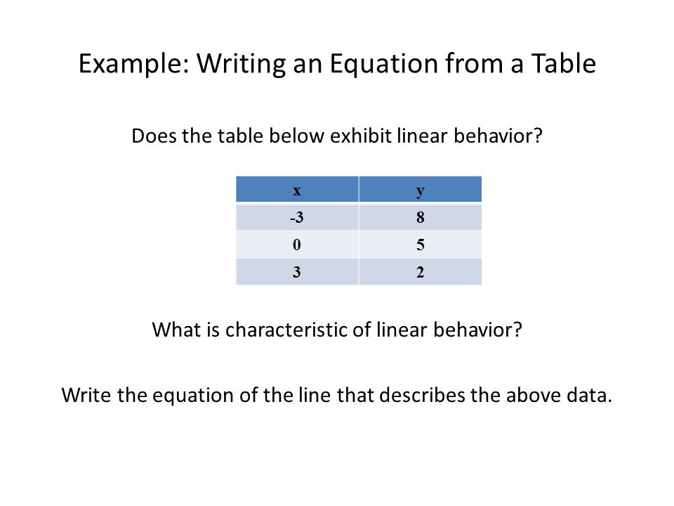 writing an equation based on a table