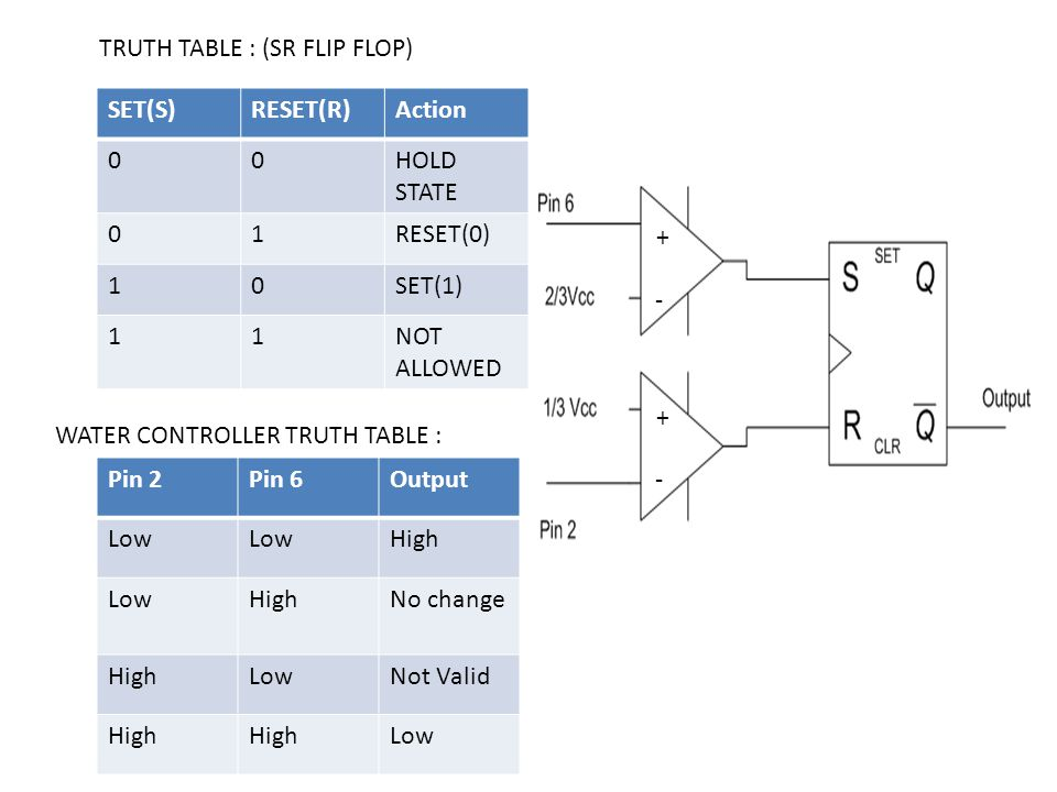 TRUTH TABLE : (SR FLIP FLOP)