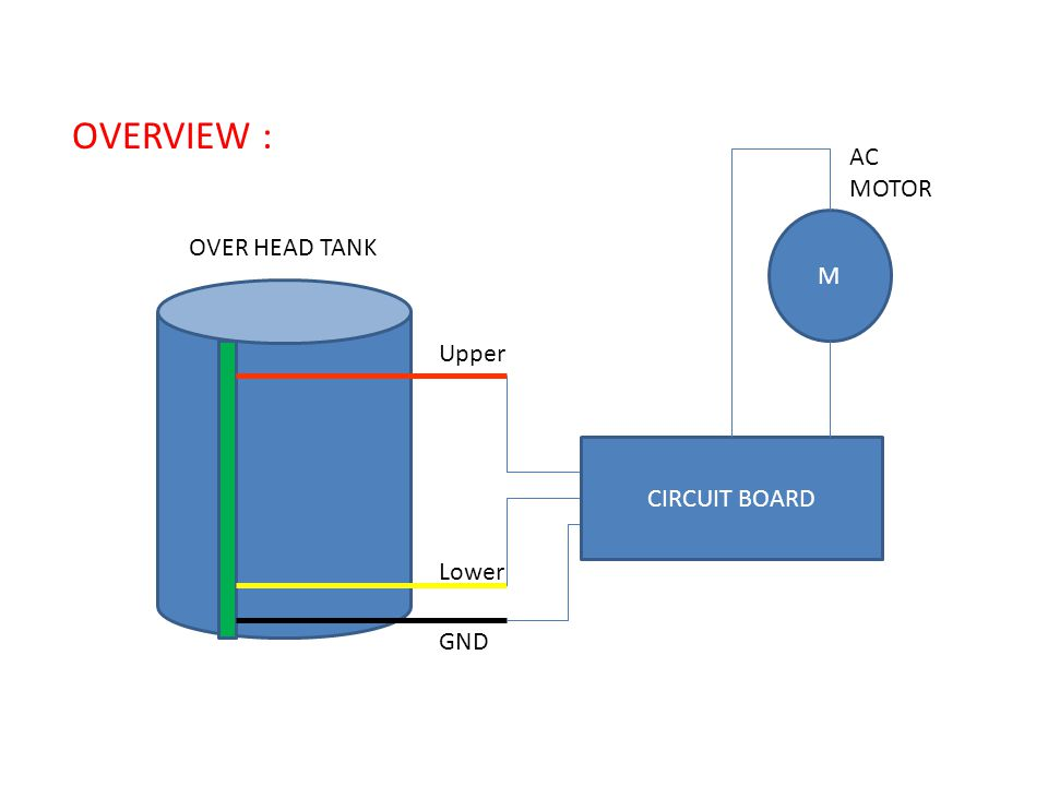 OVERVIEW : AC MOTOR M OVER HEAD TANK Upper CIRCUIT BOARD Lower GND