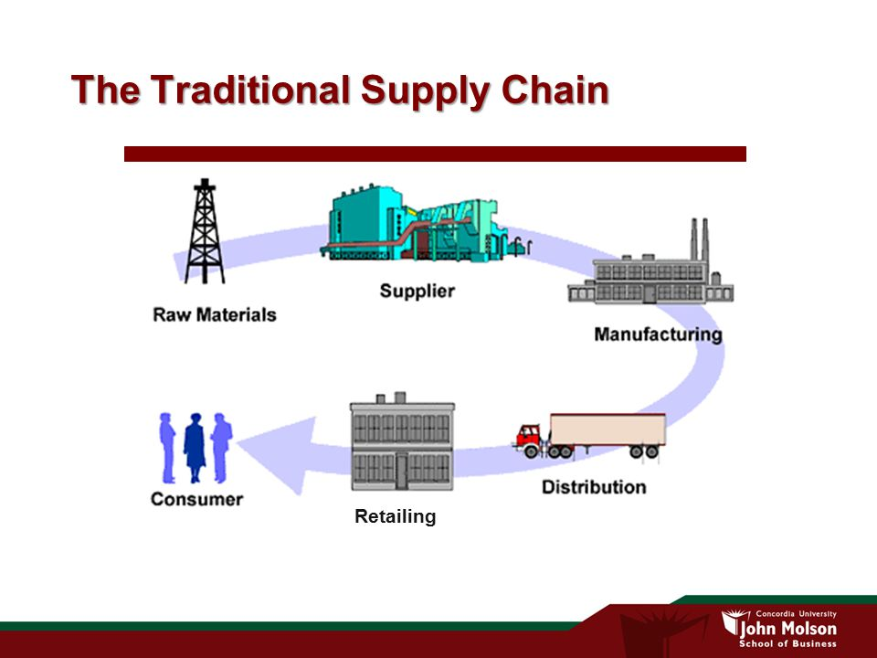 sketch the supply chain for zara from raw materials to consumer purchase Supply chain key performance indicators  you can now purchase a full set of supply chain kpis for your industry  raw materials.