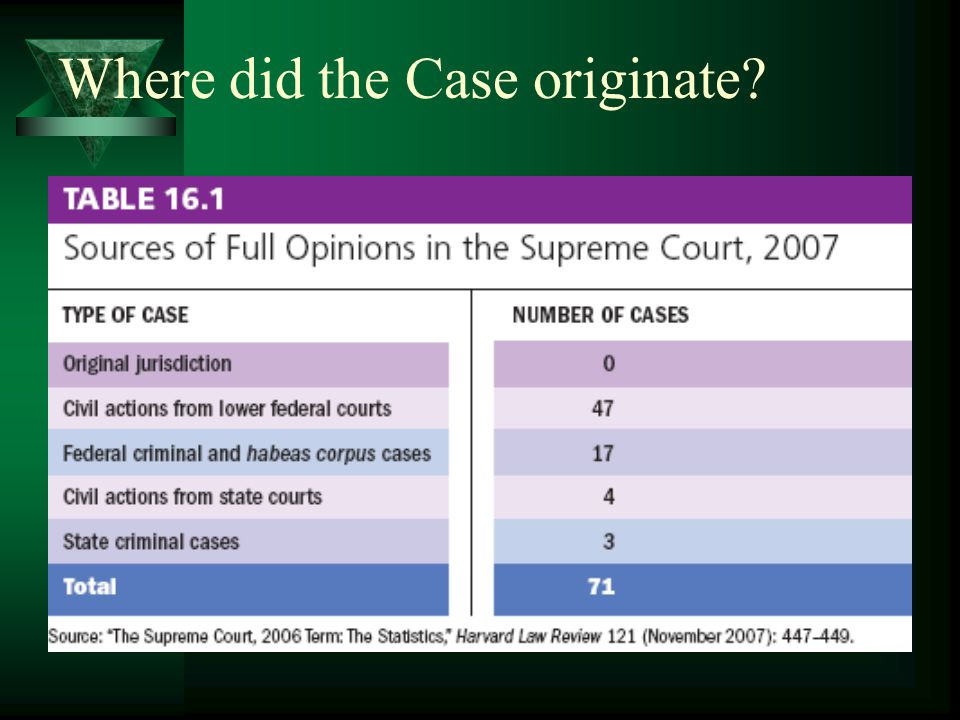 Where did the Case originate