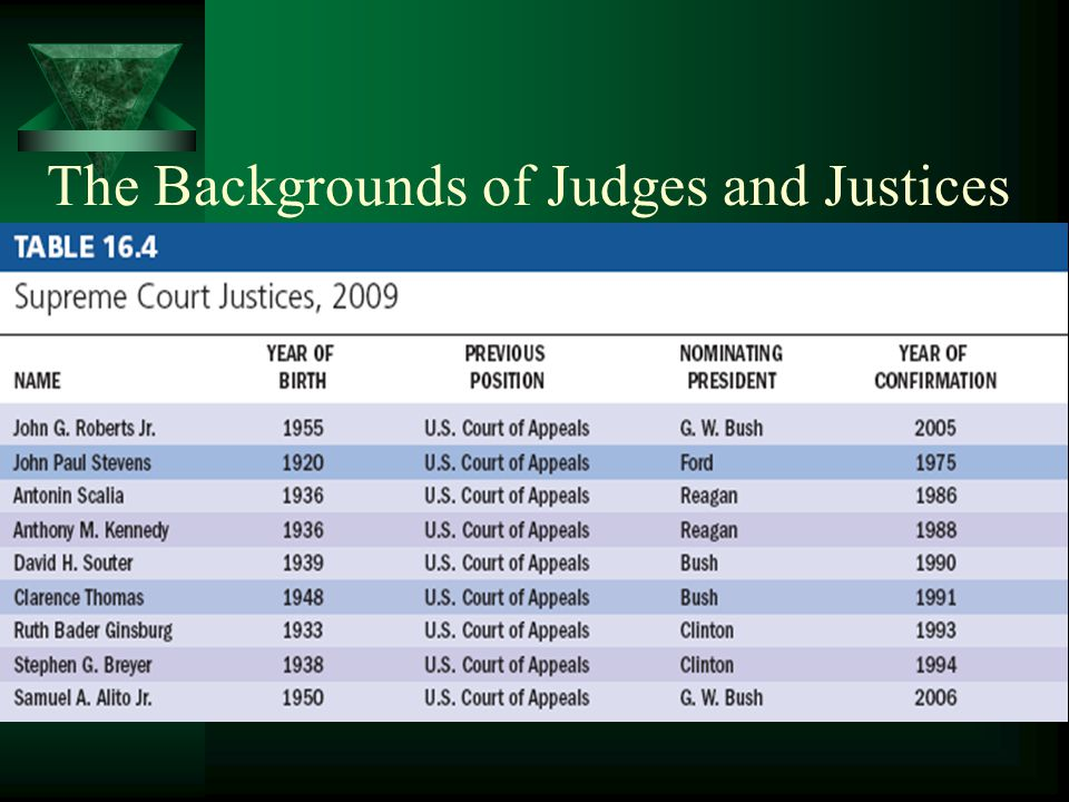 The Backgrounds of Judges and Justices