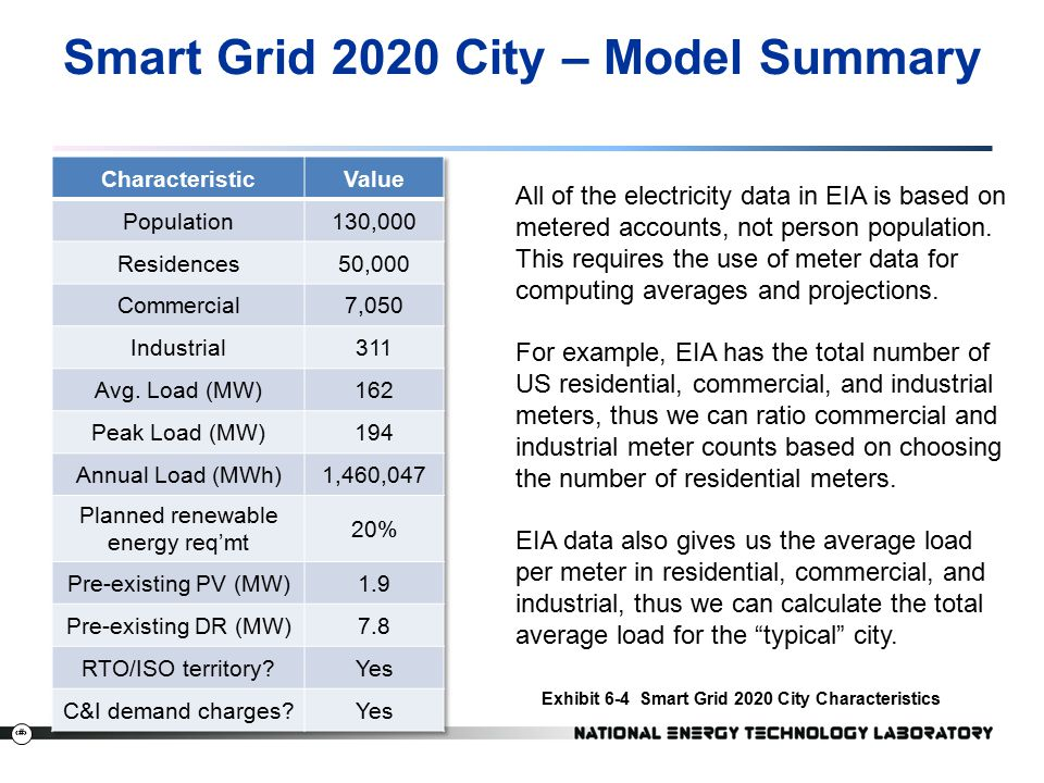 "smart grid summary For example, in a blockchain microgrid project in  as the backbone for utilities' "" smart grid"" management systems that."