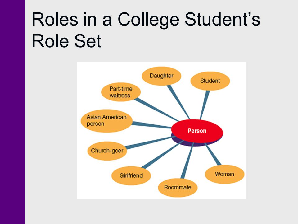 role of student Editors guentzel and nesheim, in supporting graduate and professional  students: the role of student affairs synthesize a large body of research and.