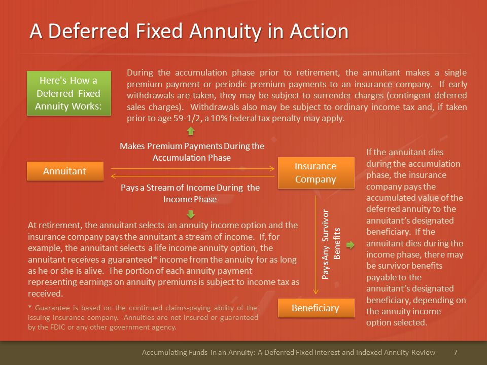 A Deferred Fixed Annuity in Action