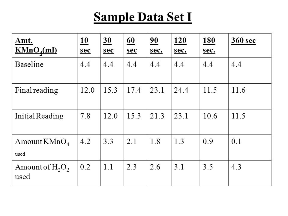 Sample Data Set I Amt. KMnO4(ml) 10 sec 30 sec 60 sec 90 sec. 120 sec.