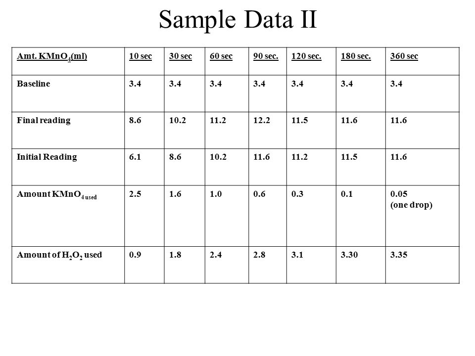 Sample Data II Amt. KMnO4(ml) 10 sec 30 sec 60 sec 90 sec. 120 sec.