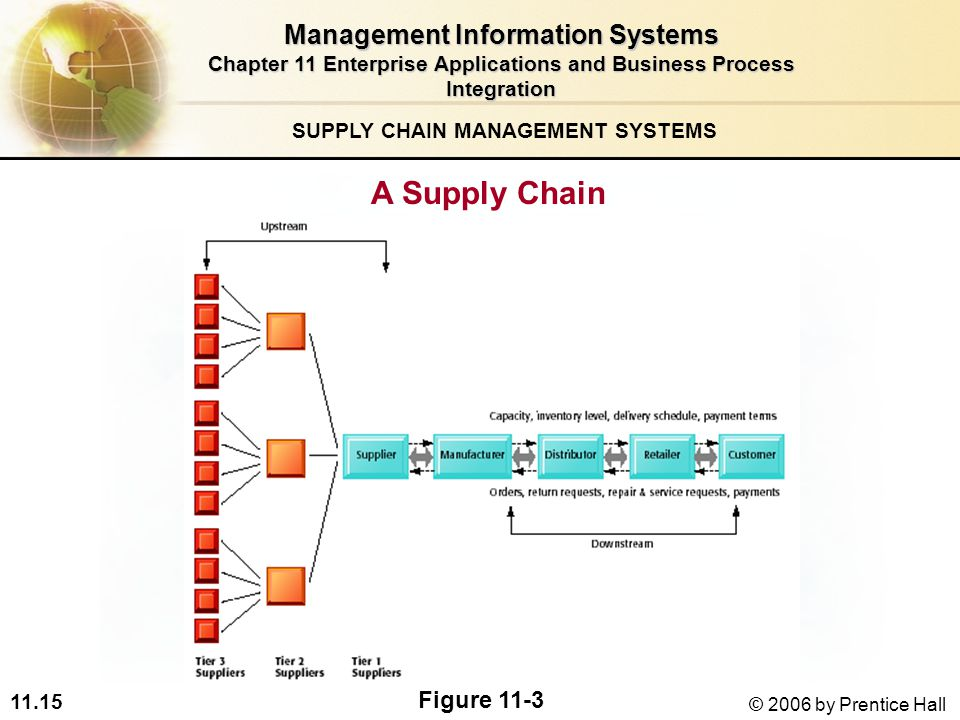 information systems in supply chain management essay Free essay: for online retailers who compete in high velocity sales environments, the ability to orchestrate suppliers across a very broad supply chain is.