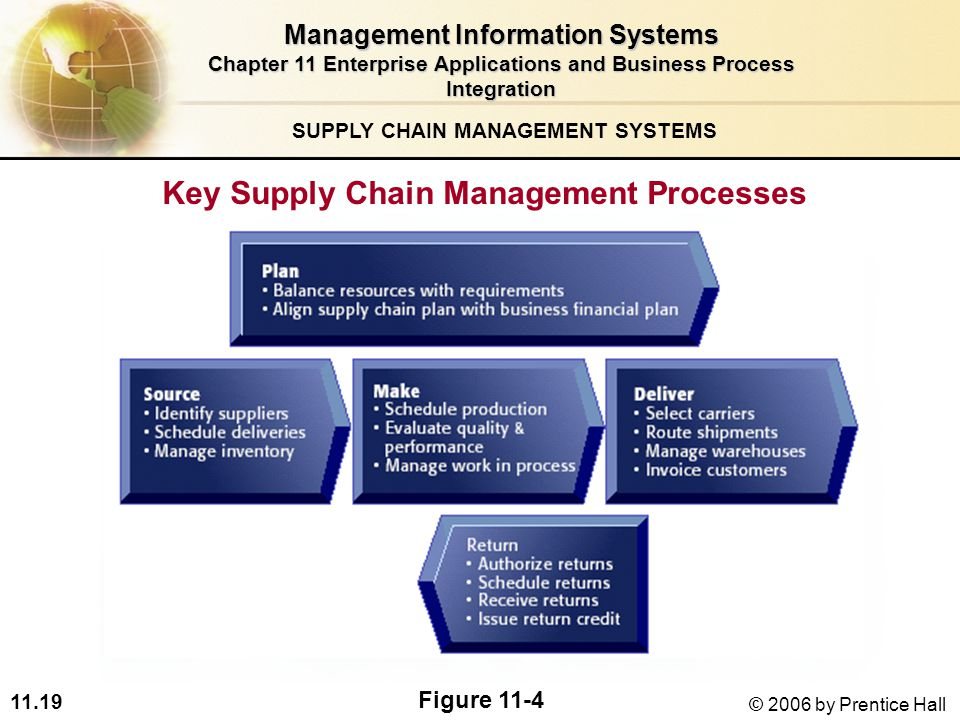 just in time supply chain managment systems and It's worth mentioning that the old adage about systems only  this is the practice known as just-in-time  key features of supply chain management supply.