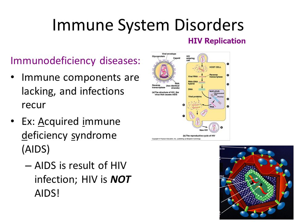 About HIV/AIDS