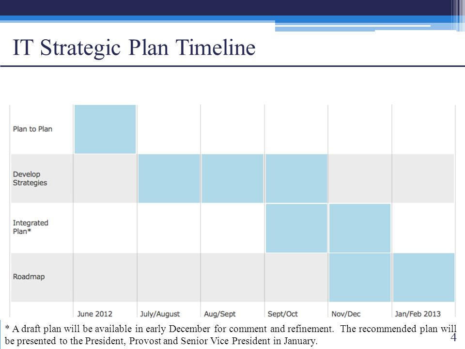IT Strategic Plan Timeline