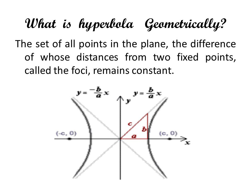 What is hyperbola Geometrically