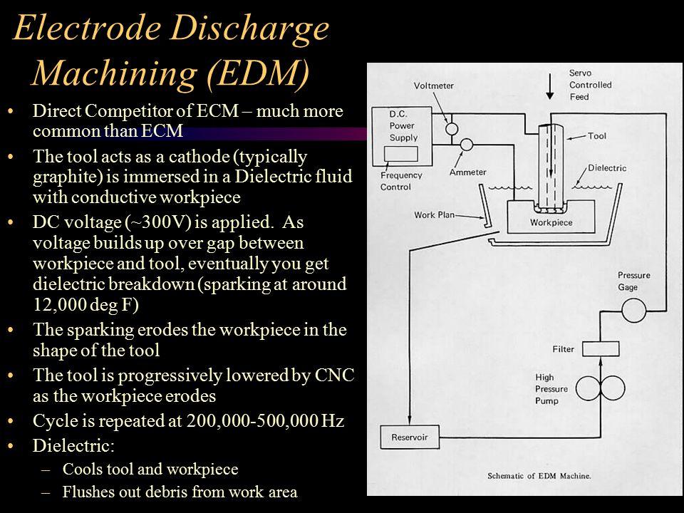 Electrode Discharge Machining (EDM)