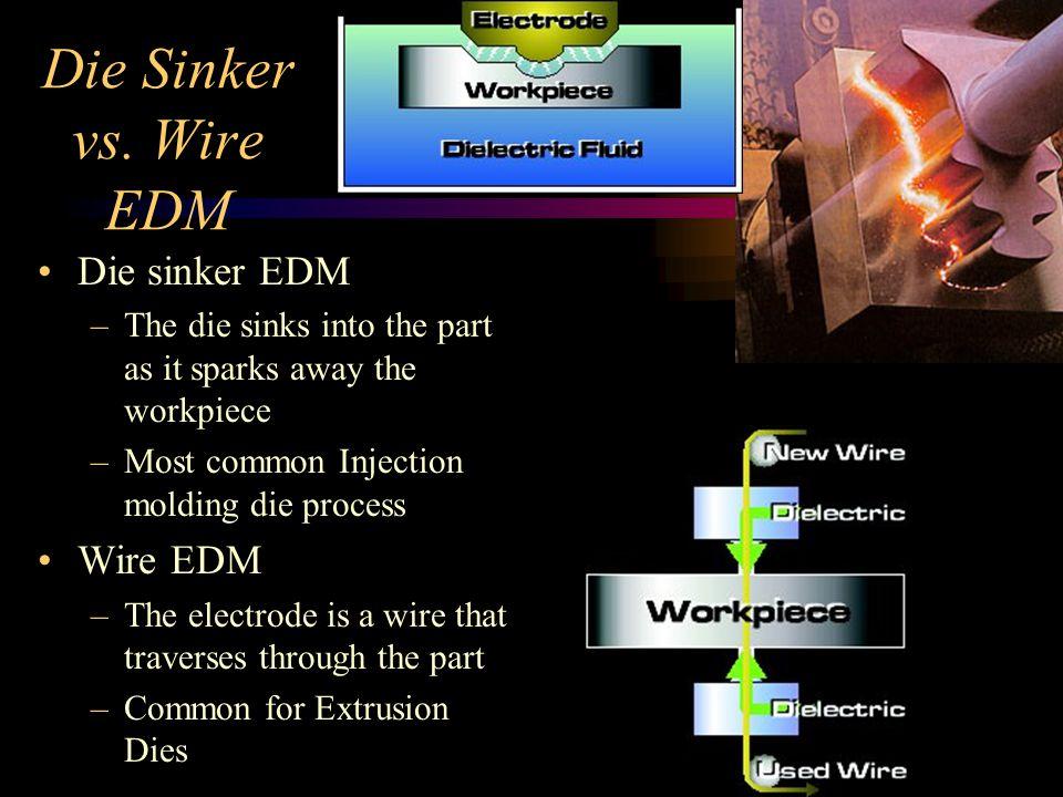 Die Sinker vs. Wire EDM Die sinker EDM Wire EDM