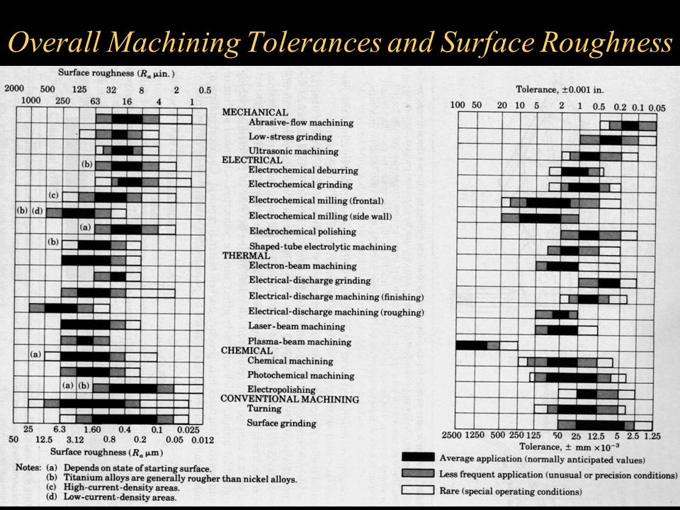 Overall Machining Tolerances and Surface Roughness