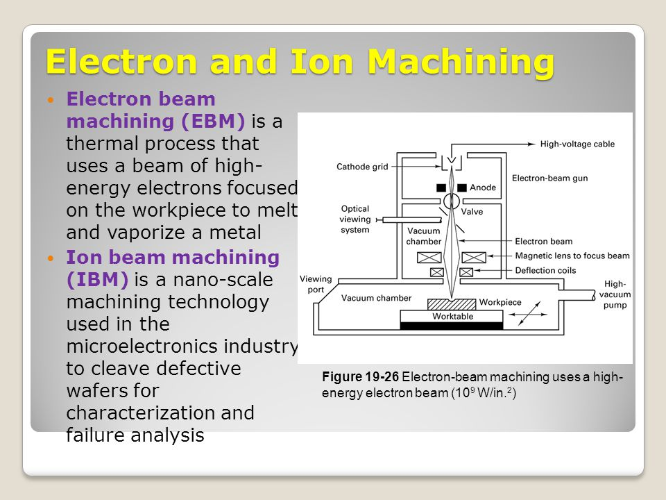research papers on electron beam machining Research papers electron beam 4v specimens and components produced by electron beam additive beam additive manufacturing of titanium components: properties.