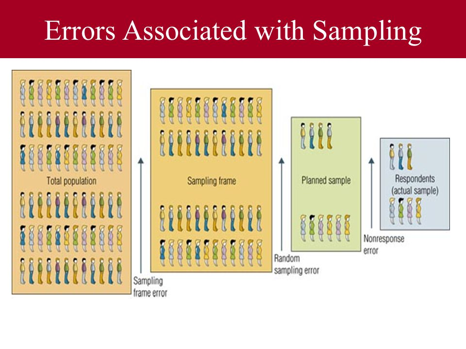 difference between sampling and nonsampling errors pdf