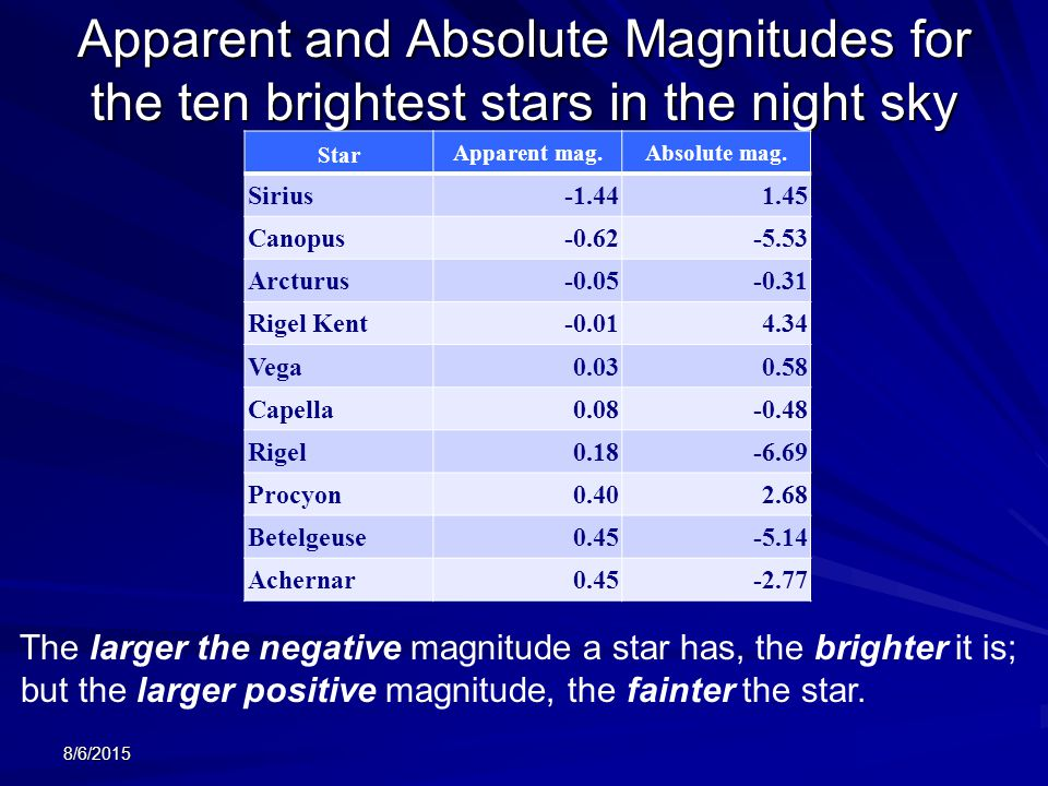 how to find luminosity of a star from absolute magnitude