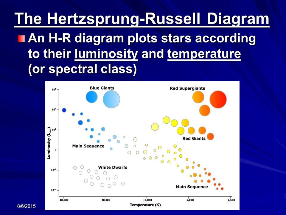 class h r diagram h r diagram worksheet pdf stars characteristics - ppt download