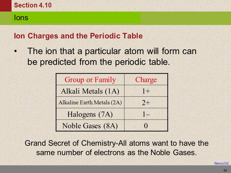 Periodic table determine ion charge periodic table periodic chapter ppt video online download periodic table determine ion charge urtaz Image collections