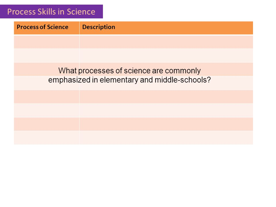 Process Skills in Science
