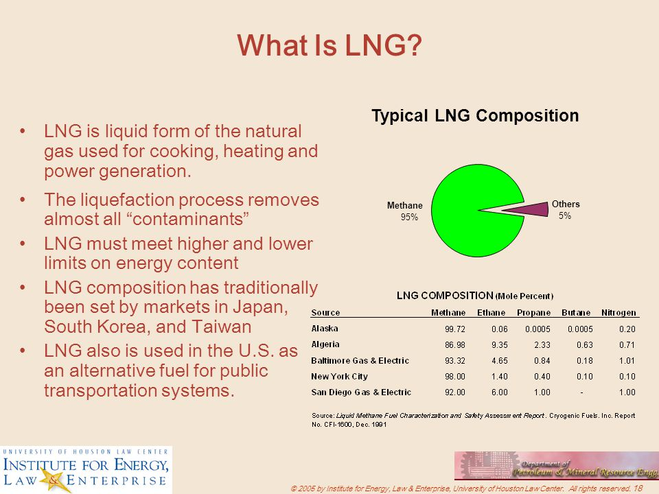 Natural Gas Heating Systems Prices