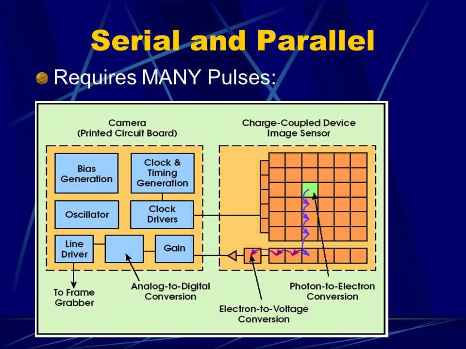 Serial and Parallel Requires MANY Pulses: