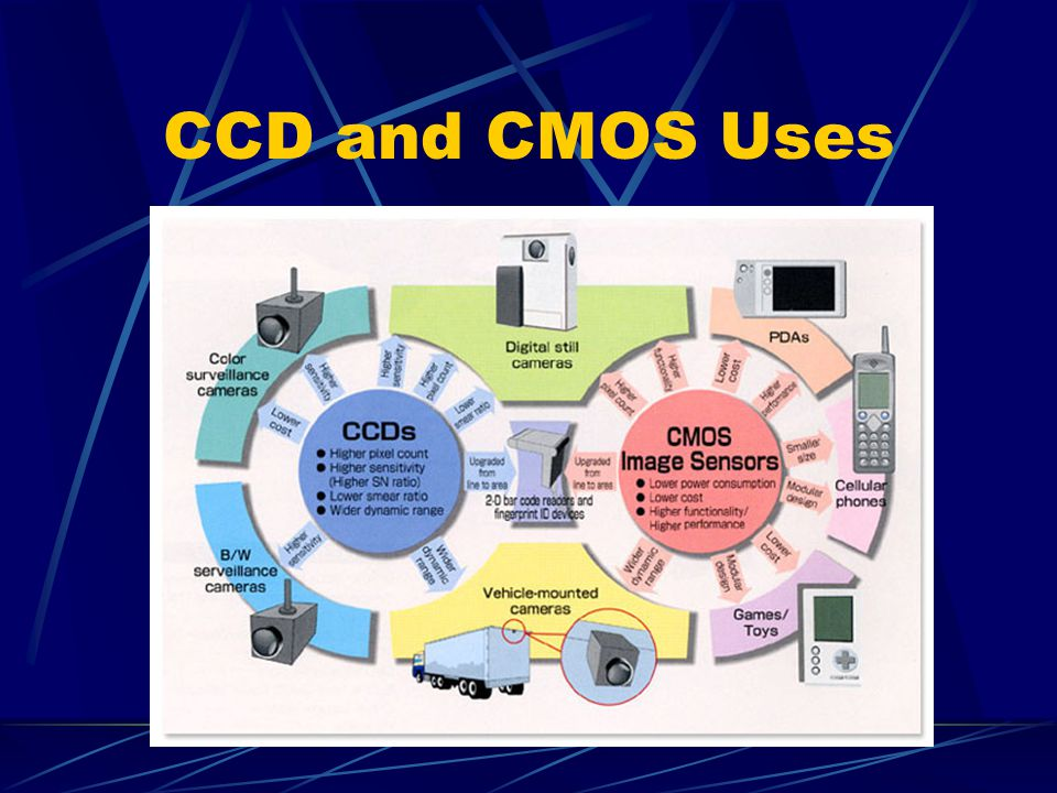CCD and CMOS Sensors Craig Robinson.
