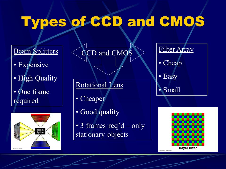 Types of CCD and CMOS Filter Array Beam Splitters CCD and CMOS Cheap