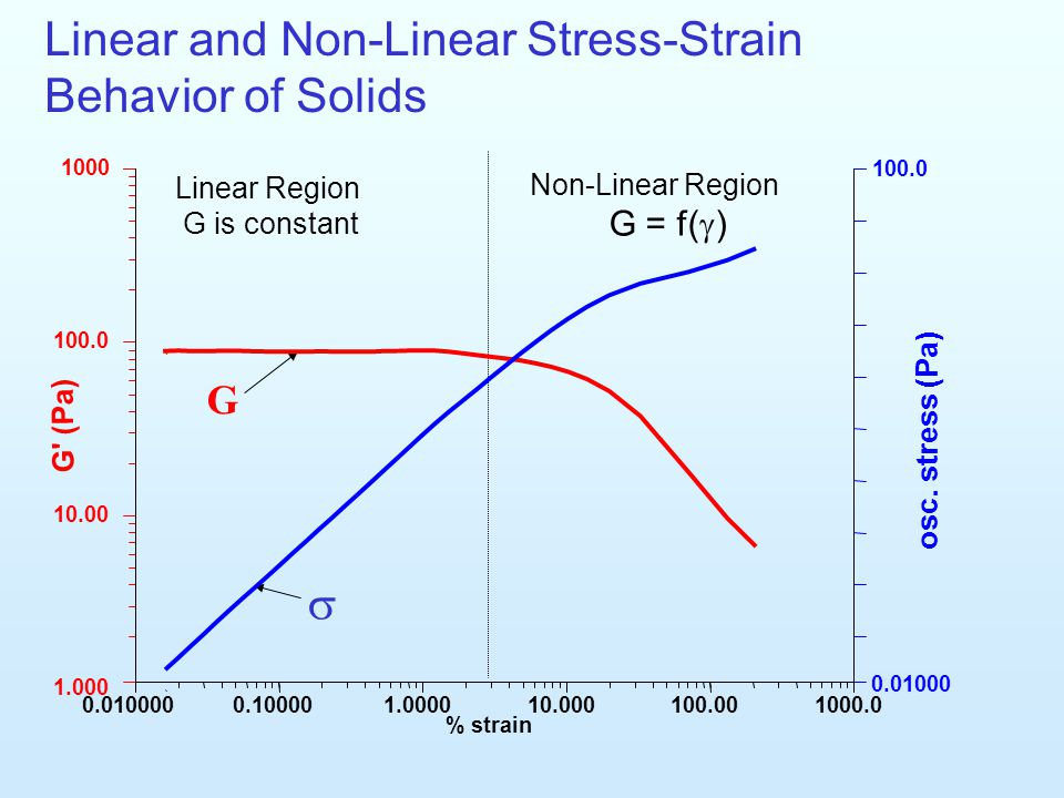 Linear and Non-Linear Stress-Strain Behavior of Solids