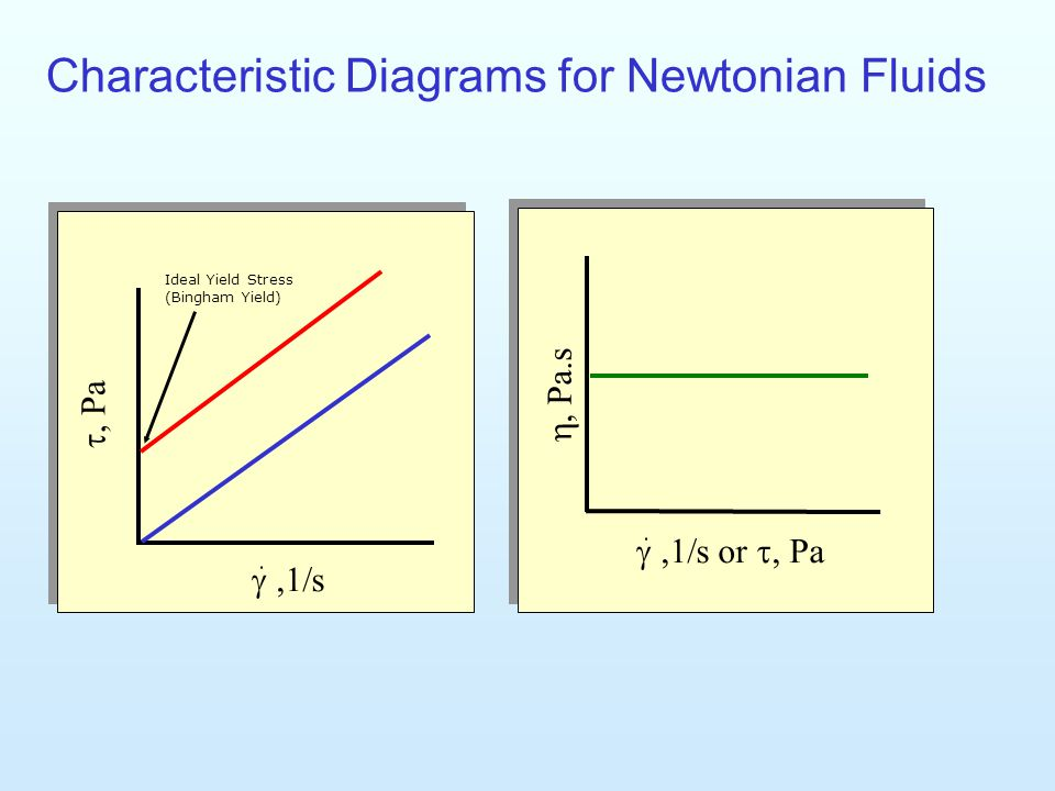 Characteristic Diagrams for Newtonian Fluids