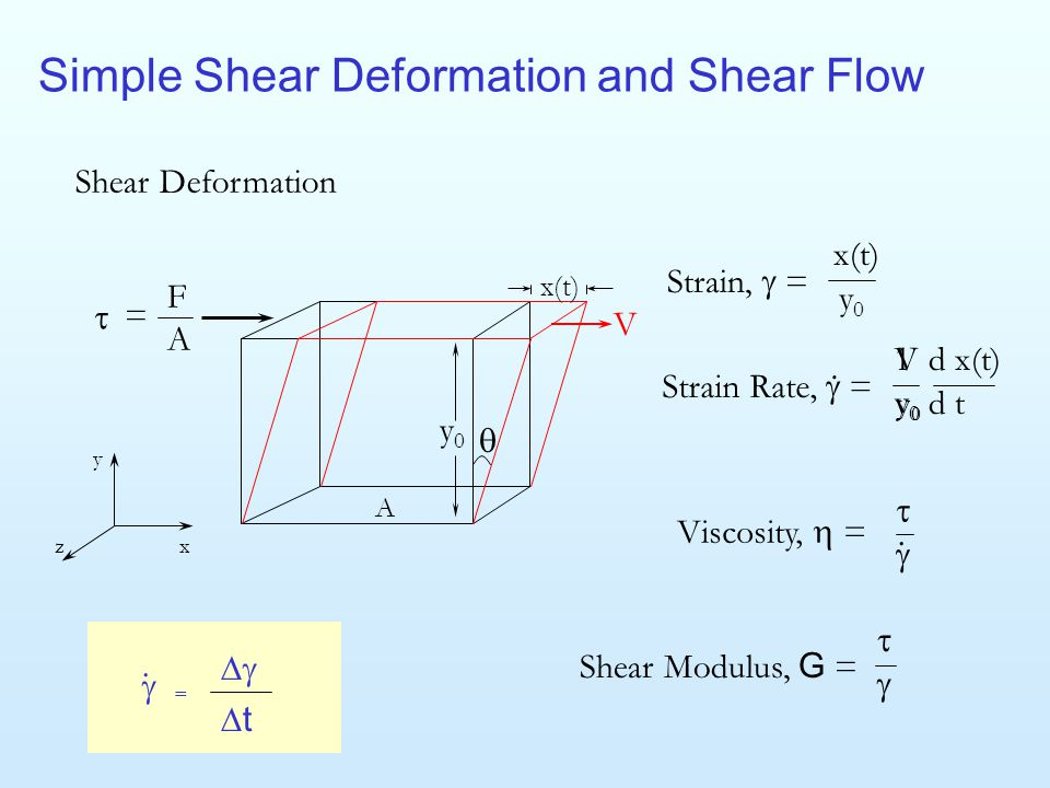 Simple Shear Deformation and Shear Flow