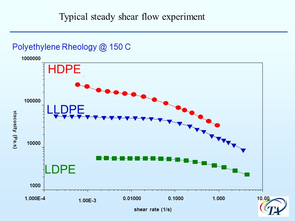 HDPE LLDPE LDPE Typical steady shear flow experiment